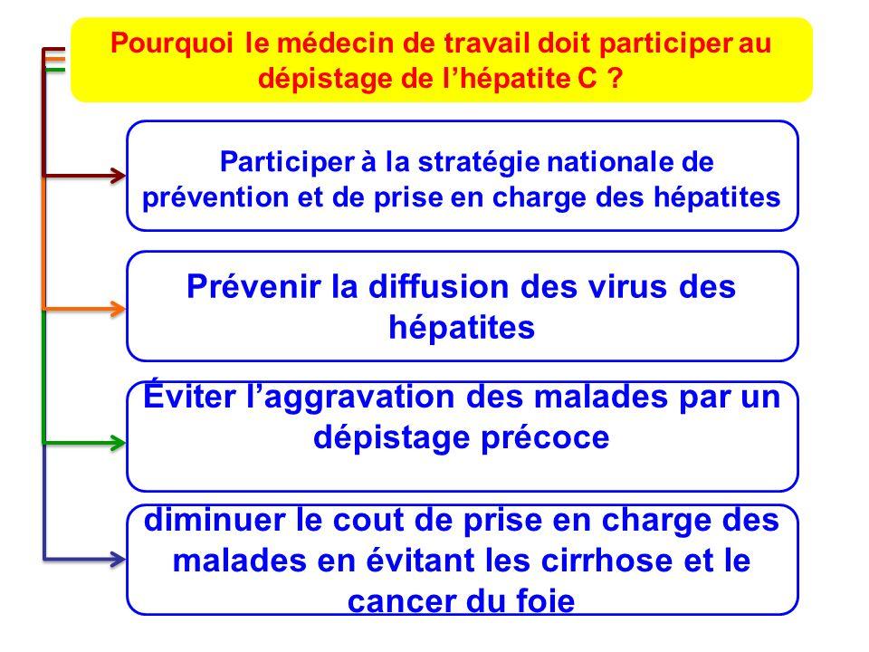 Prévenir la diffusion des virus des hépatites