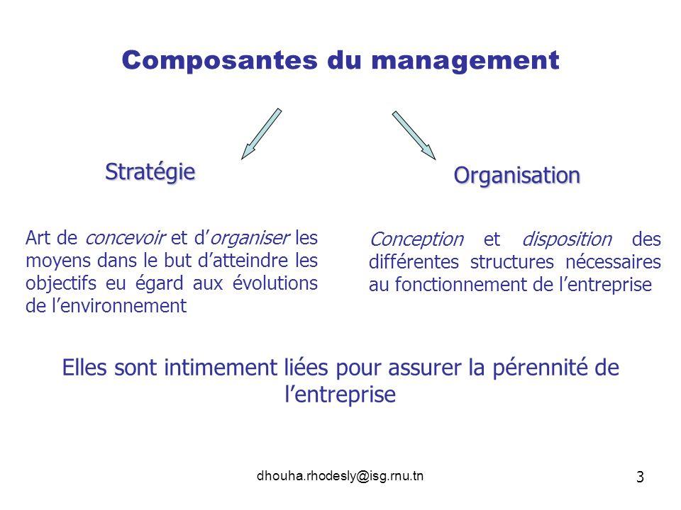 Composantes du management