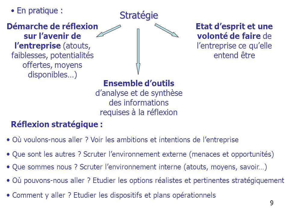 Stratégie En pratique :