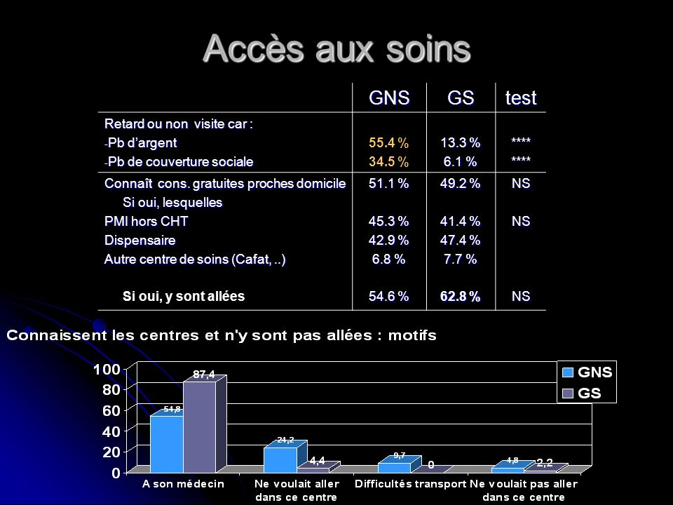 Accès aux soins GNS GS test Retard ou non visite car : Pb d'argent