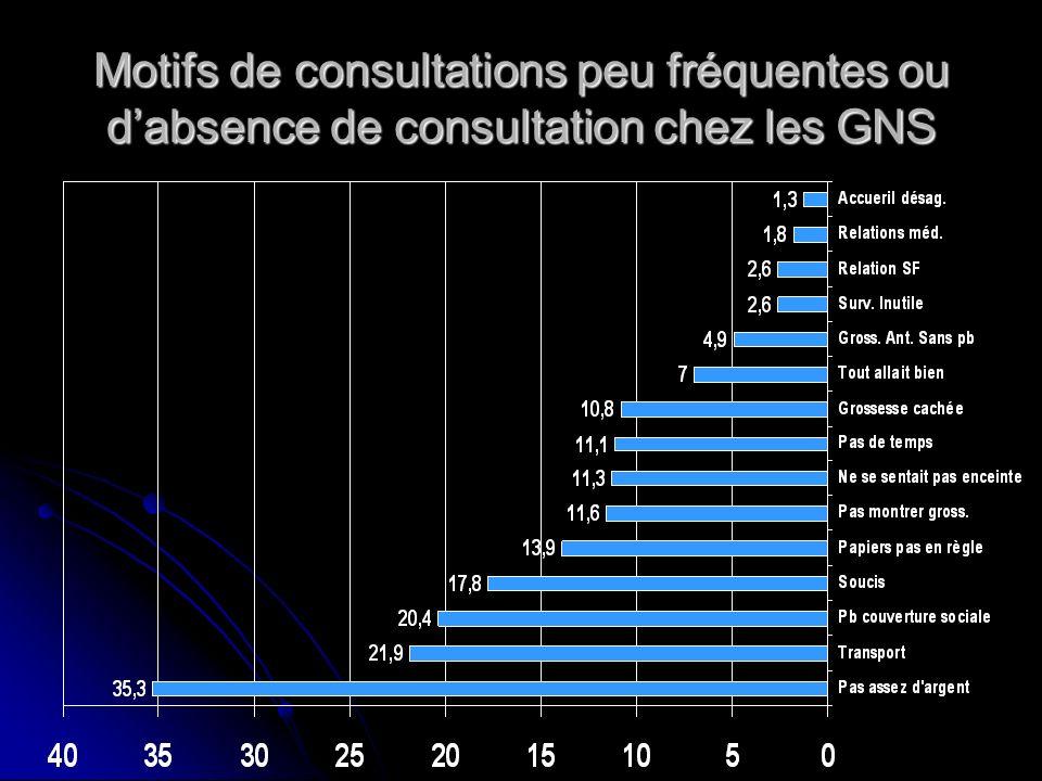Motifs de consultations peu fréquentes ou d'absence de consultation chez les GNS