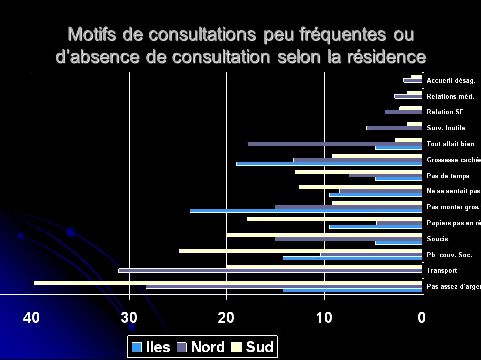 Motifs de consultations peu fréquentes ou d'absence de consultation selon la résidence
