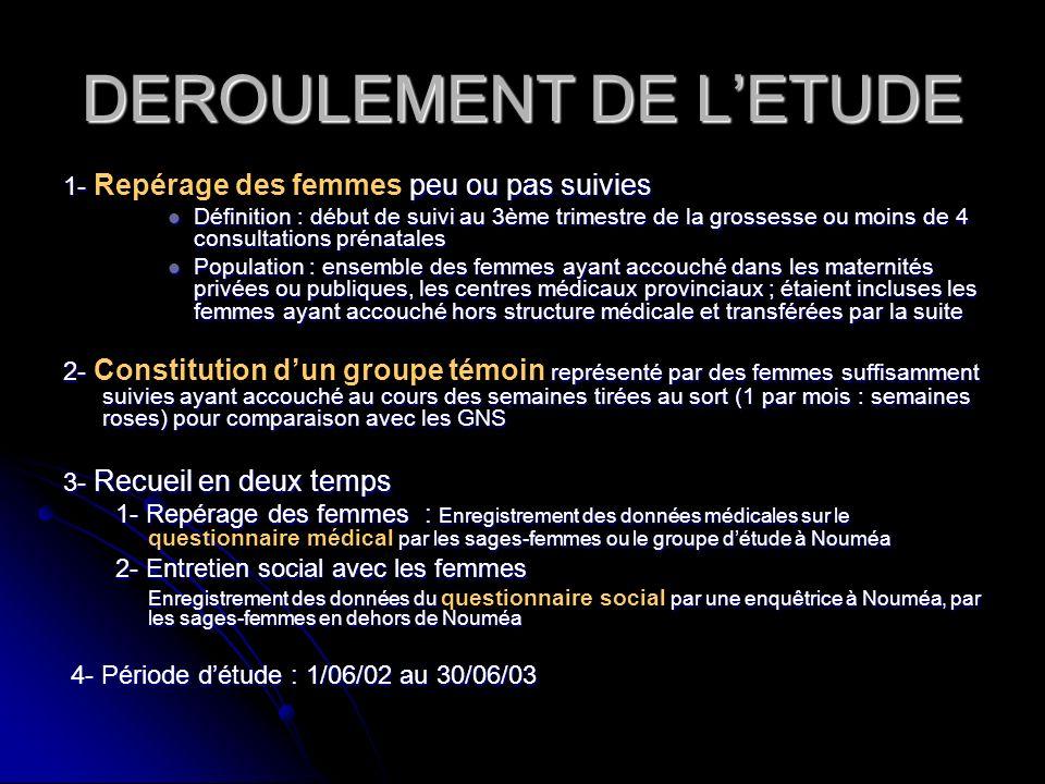 DEROULEMENT DE L'ETUDE