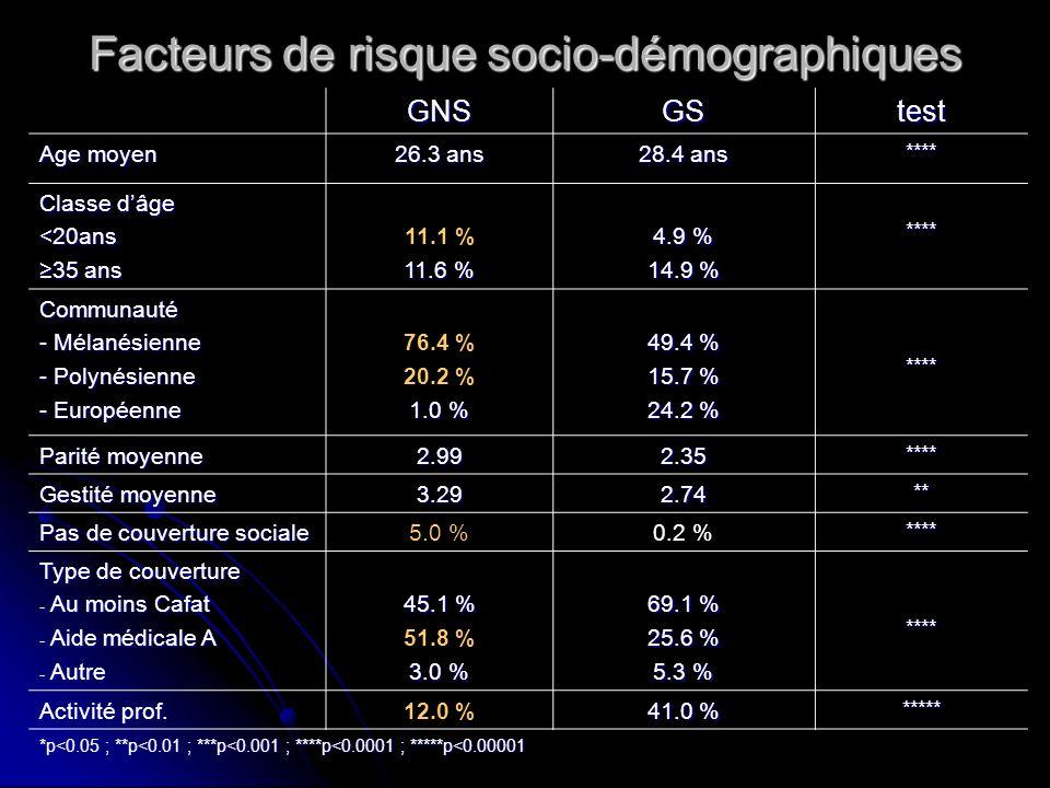 Facteurs de risque socio-démographiques