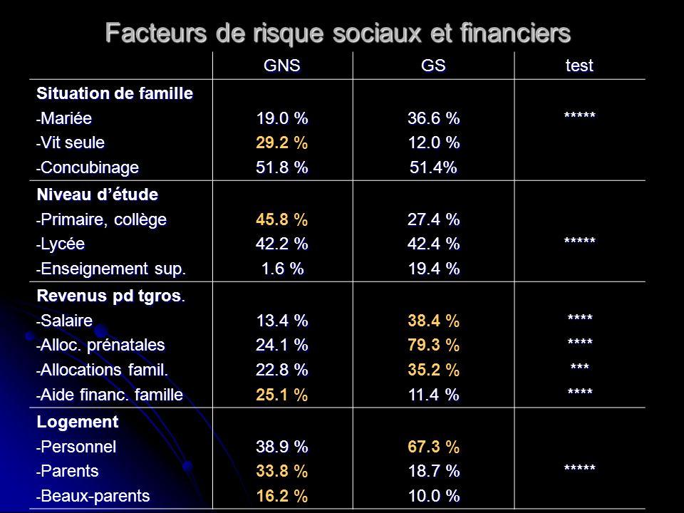 Facteurs de risque sociaux et financiers