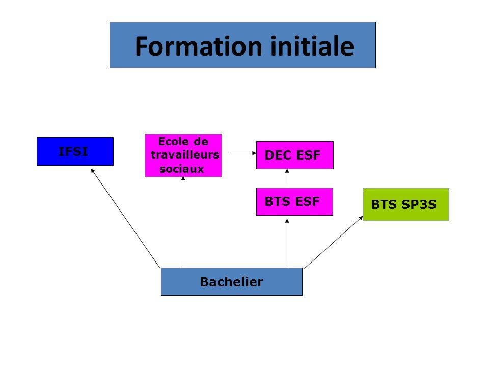 Formation initiale IFSI DEC ESF BTS ESF BTS SP3S Bachelier Ecole de