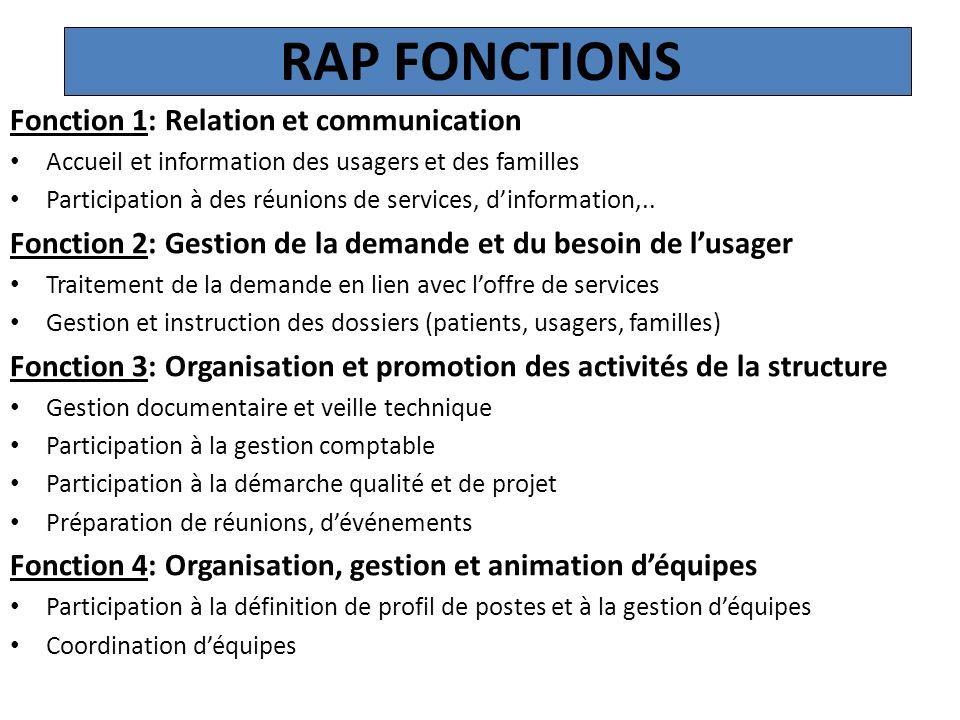RAP FONCTIONS Fonction 1: Relation et communication