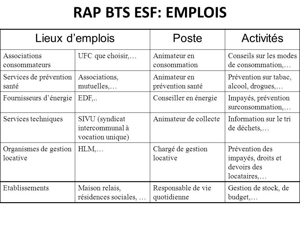 RAP BTS ESF: EMPLOIS Lieux d'emplois Poste Activités
