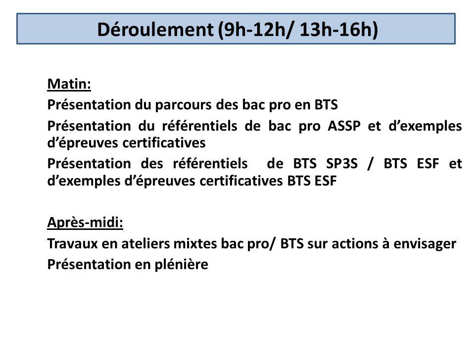 Déroulement (9h-12h/ 13h-16h)