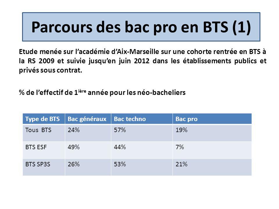 Parcours des bac pro en BTS (1)