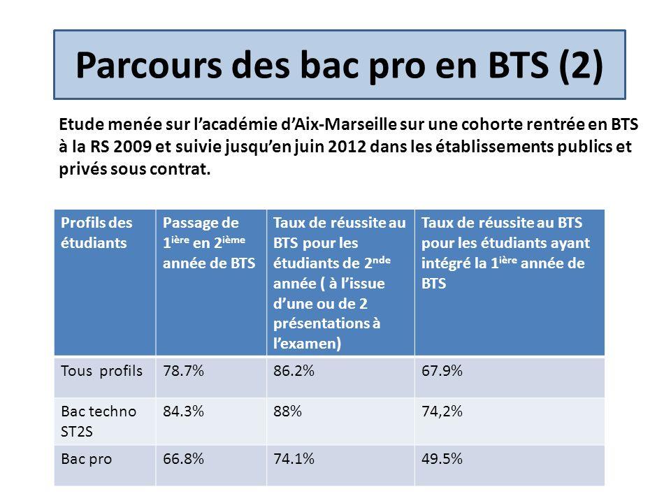 Parcours des bac pro en BTS (2)