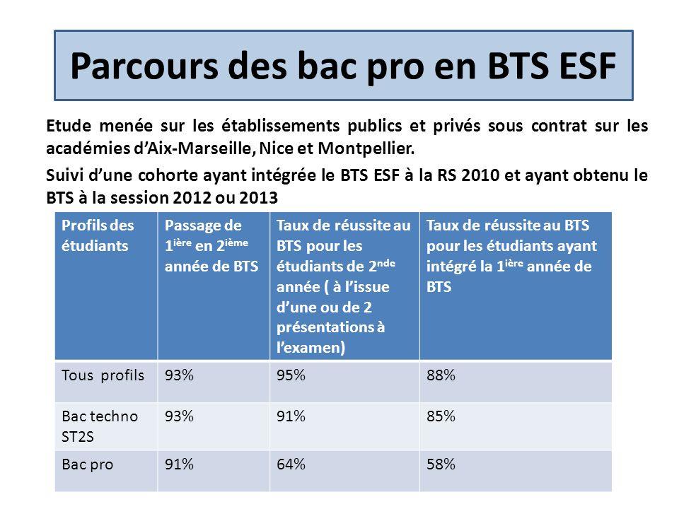 Parcours des bac pro en BTS ESF