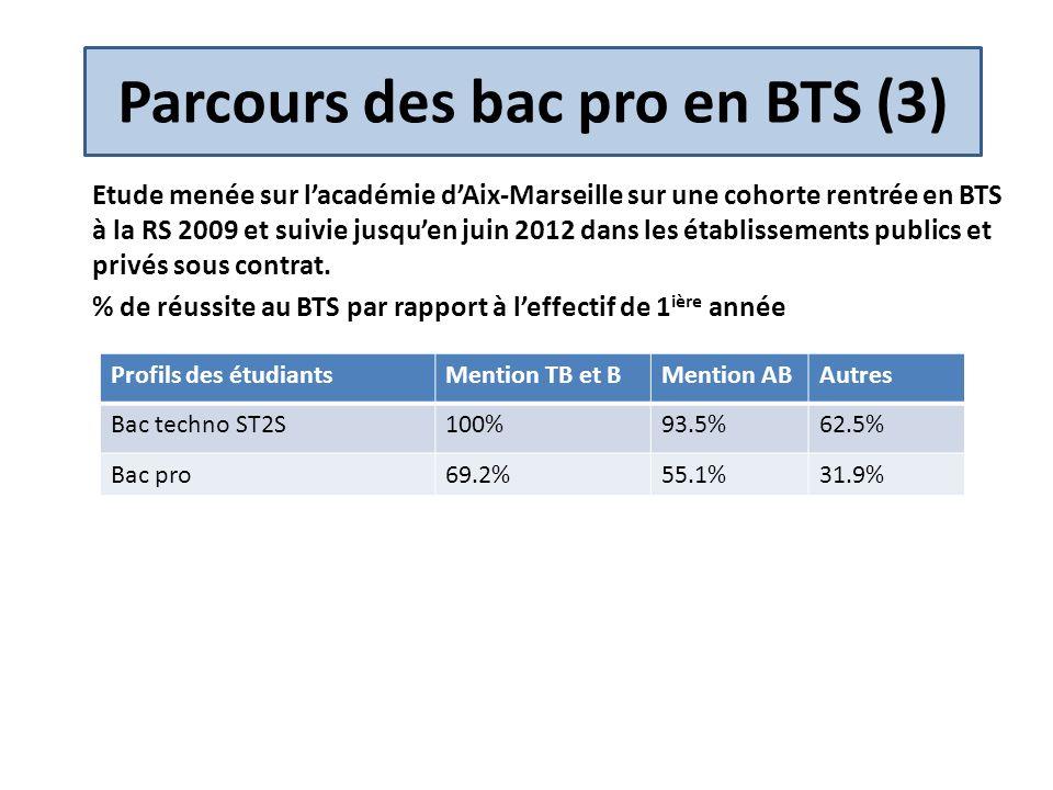 Parcours des bac pro en BTS (3)
