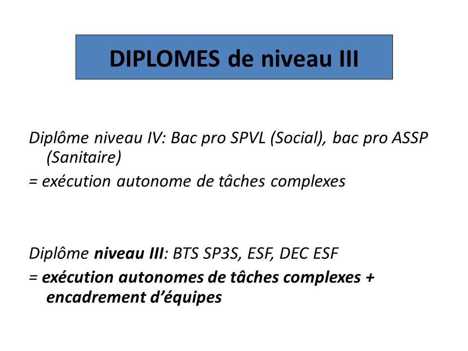 DIPLOMES de niveau III Diplôme niveau IV: Bac pro SPVL (Social), bac pro ASSP (Sanitaire) = exécution autonome de tâches complexes.