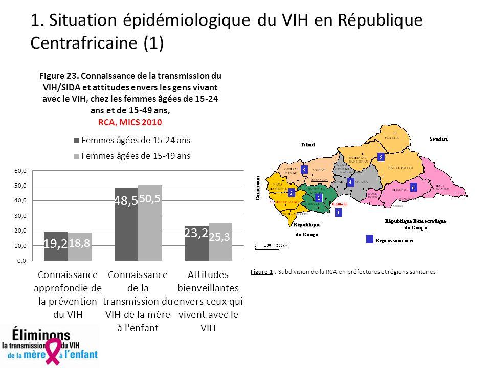 1. Situation épidémiologique du VIH en République Centrafricaine (1)