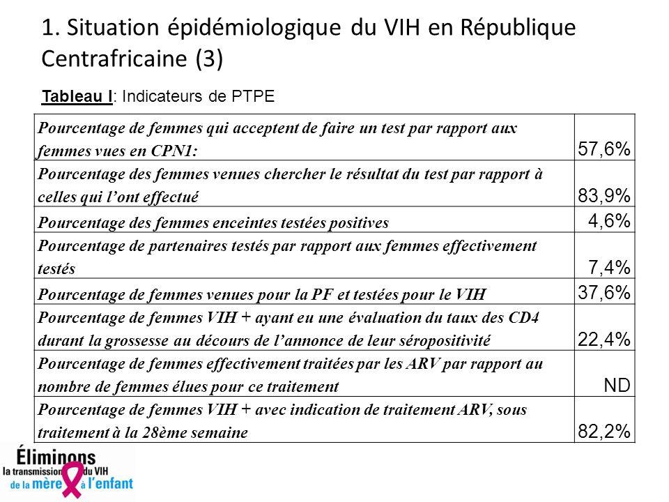1. Situation épidémiologique du VIH en République Centrafricaine (3)