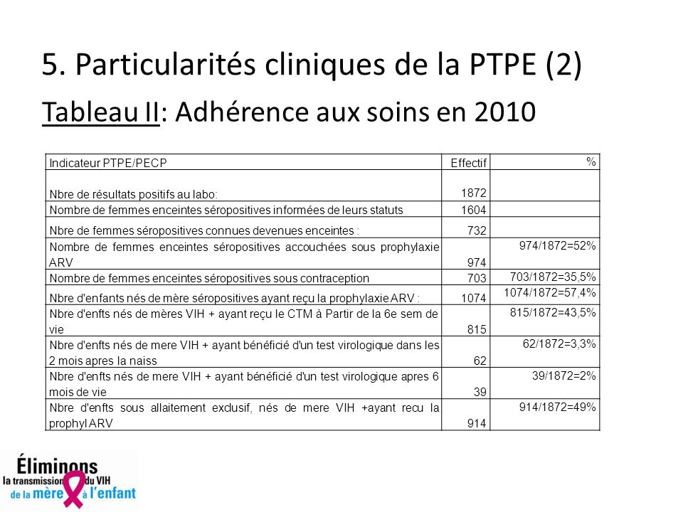 5. Particularités cliniques de la PTPE (2)