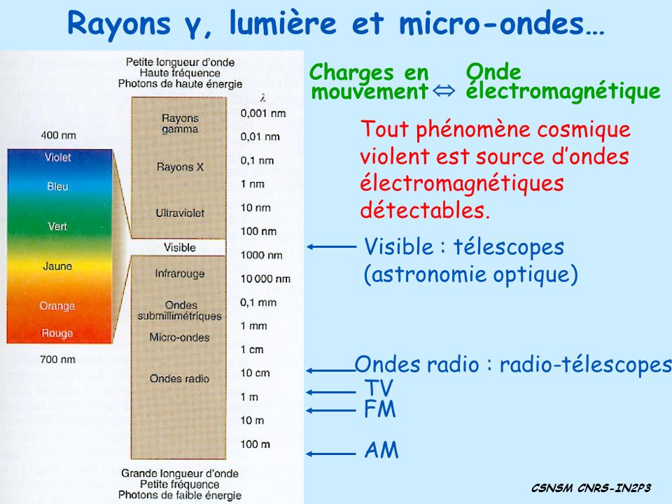Rayons γ, lumière et micro-ondes…