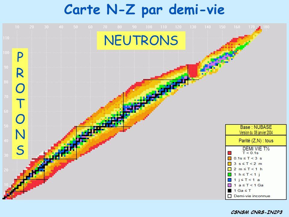 Carte N-Z par demi-vie NEUTRONS P R O T O N S