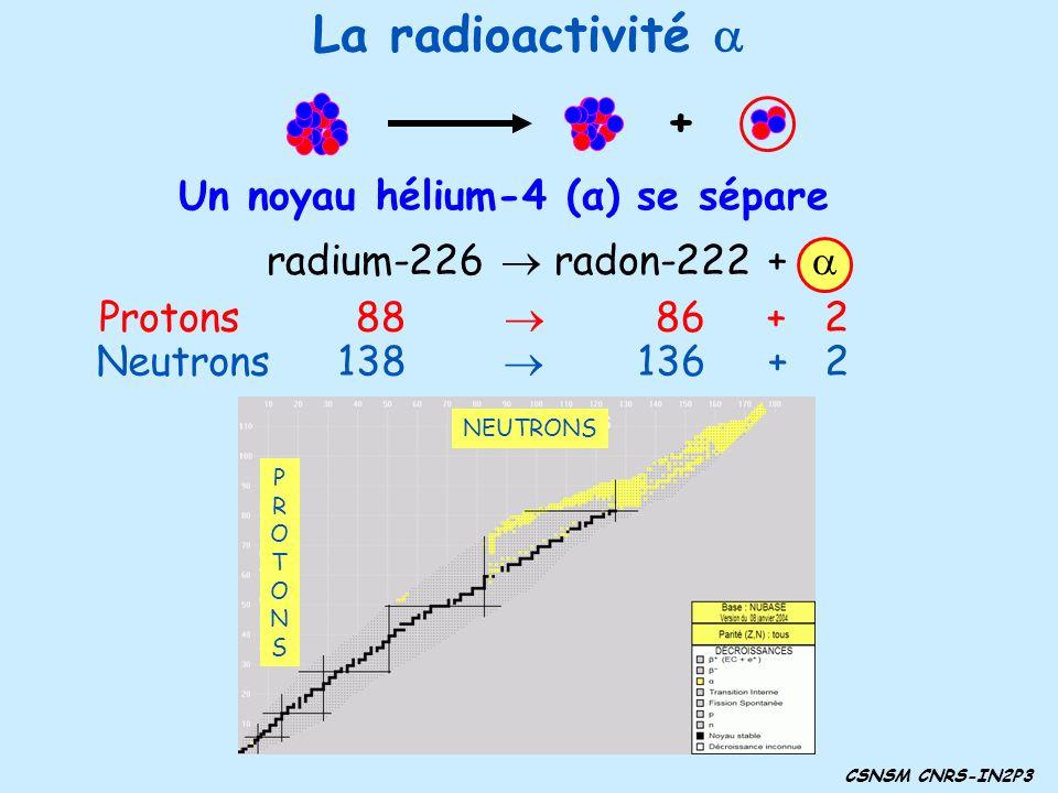 La radioactivité a + Un noyau hélium-4 (α) se sépare