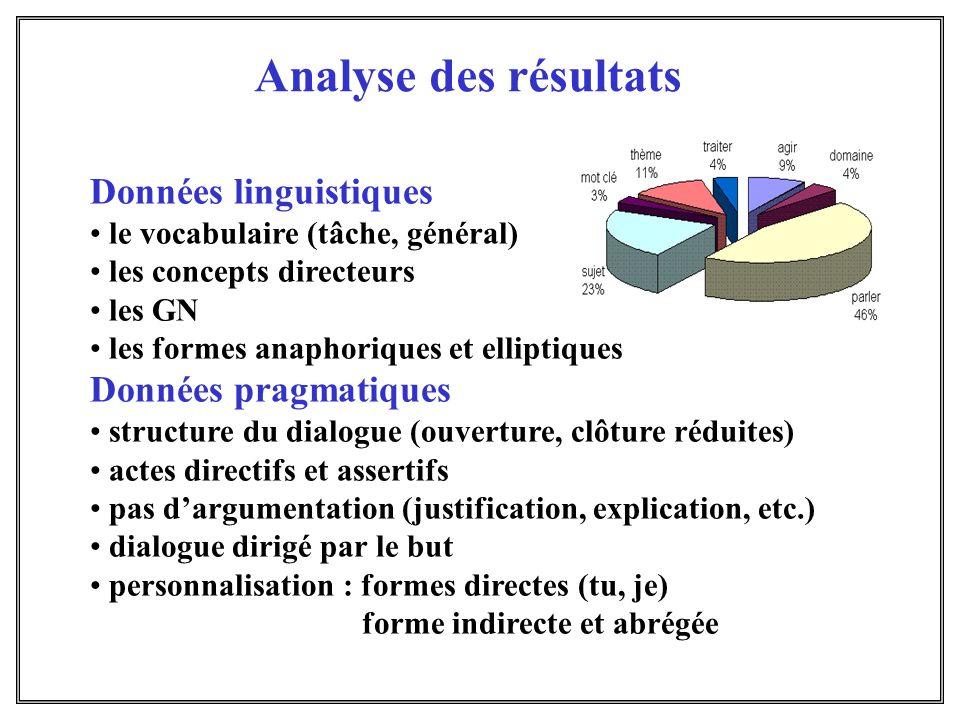 Analyse des résultats Données linguistiques Données pragmatiques