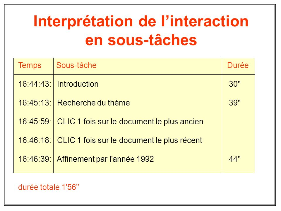 Interprétation de l'interaction en sous-tâches