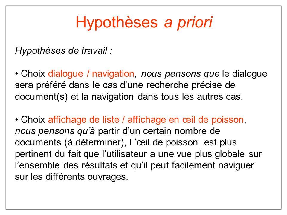 Hypothèses a priori Hypothèses de travail :