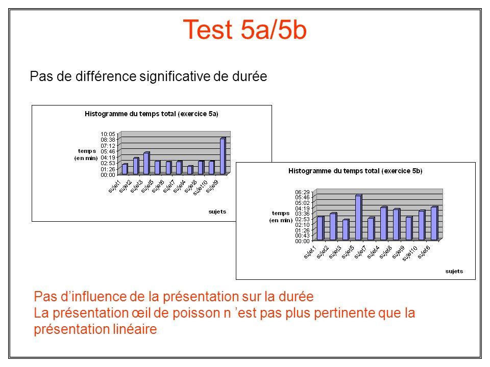 Test 5a/5b Pas de différence significative de durée