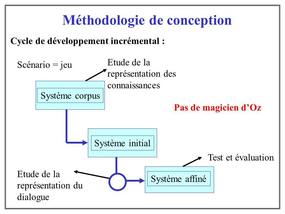 Cycle de développement incrémental :