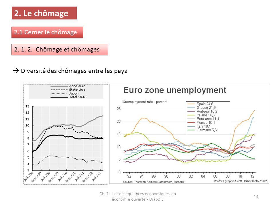 Ch. 7 - Les déséquilibres économiques en économie ouverte - Diapo 3