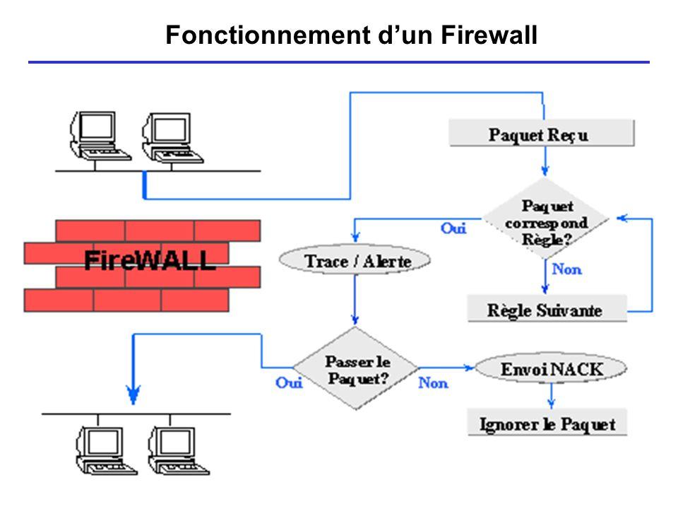 Fonctionnement d'un Firewall