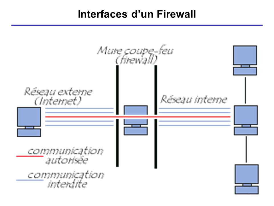 Interfaces d'un Firewall