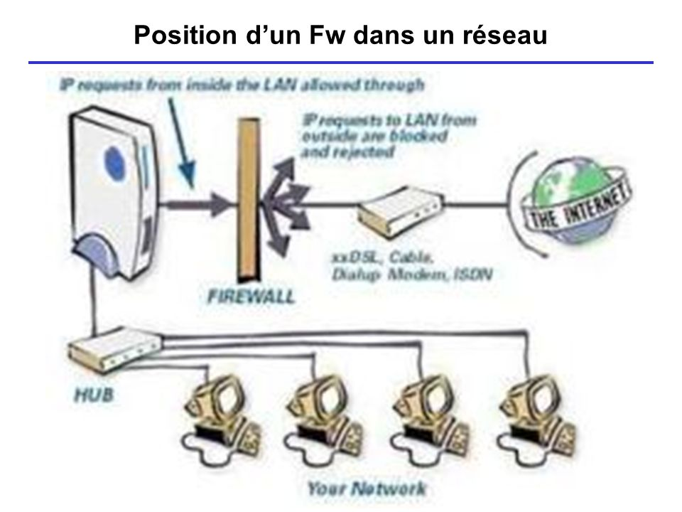 Position d'un Fw dans un réseau