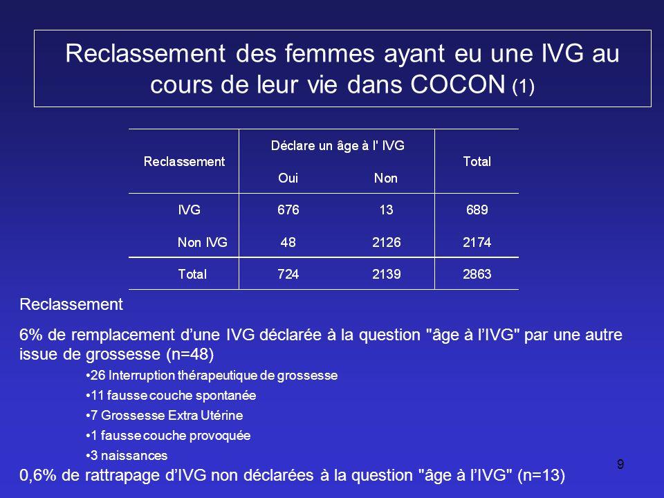 Reclassement des femmes ayant eu une IVG au cours de leur vie dans COCON (2)