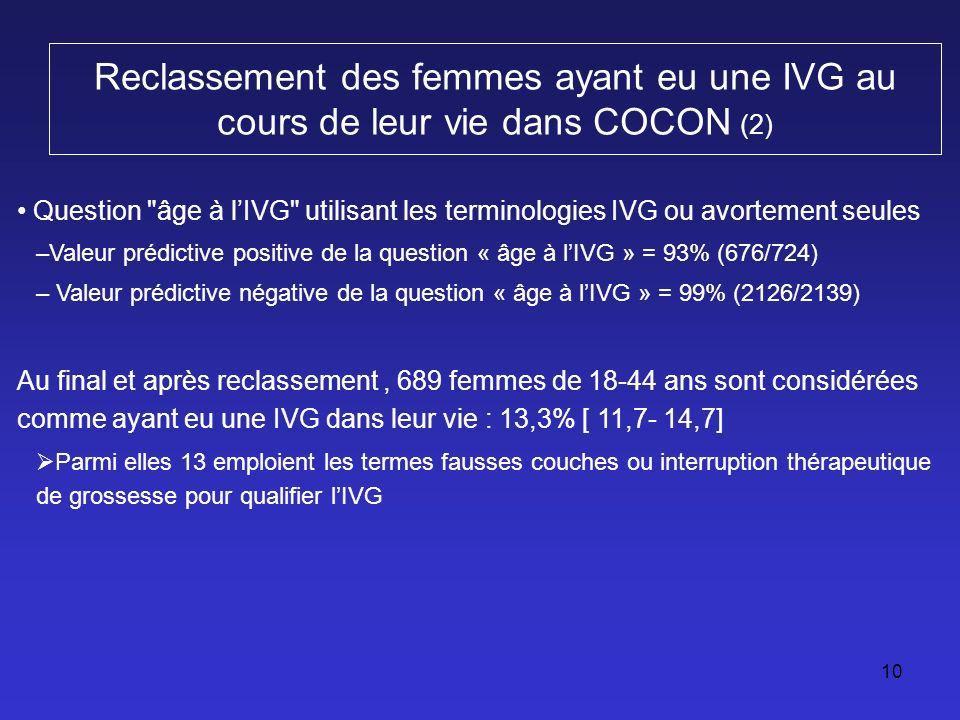 Comparaison des taux d'IVG vie entière selon différentes formulations de questions