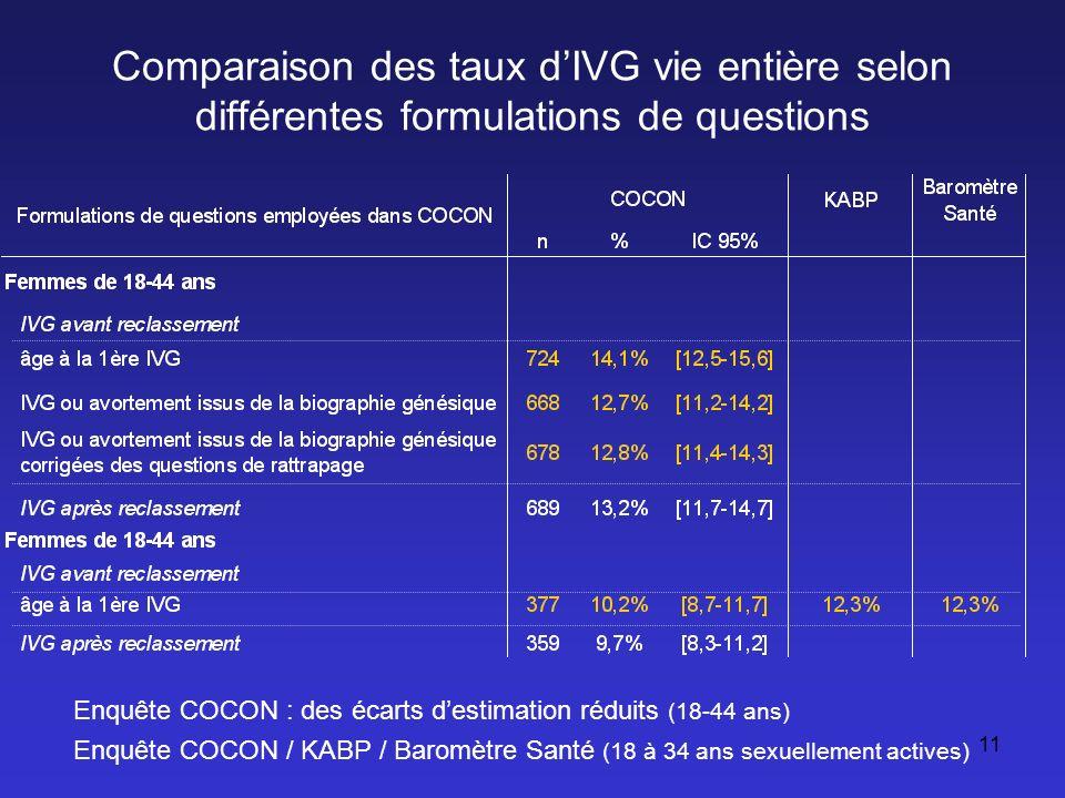 Estimation de la sous déclaration des IVG dans COCON