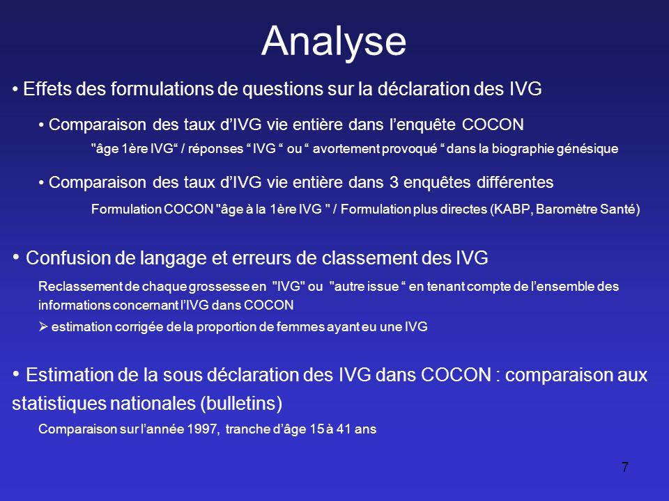 Comparaison des taux d'IVG selon différentes formulations de questions : effet de légitimation