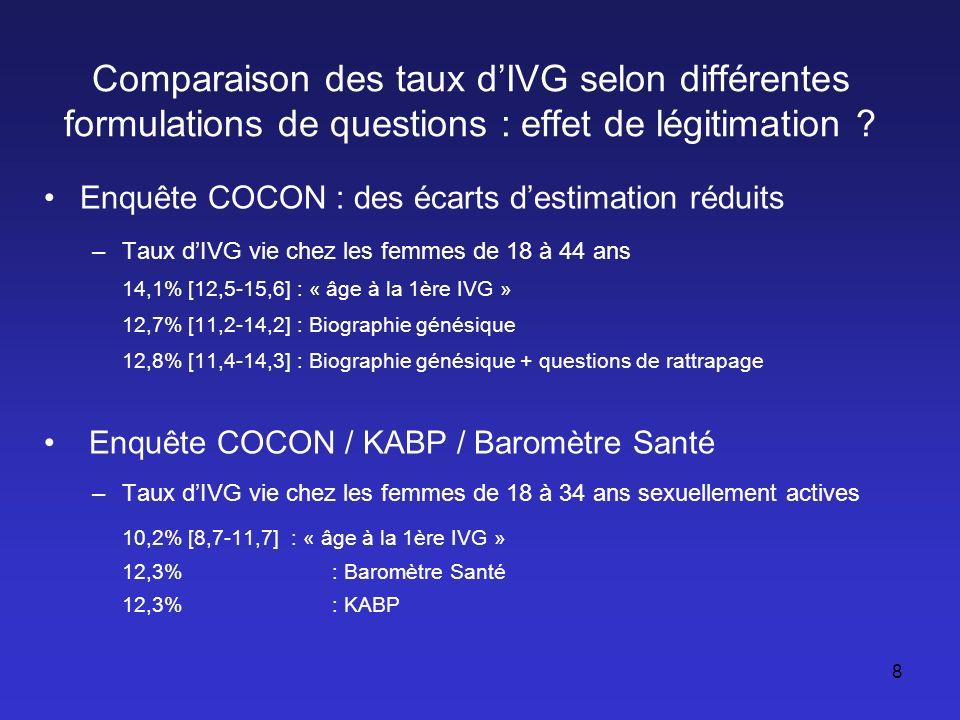 Reclassement des femmes ayant eu une IVG au cours de leur vie dans COCON (1)