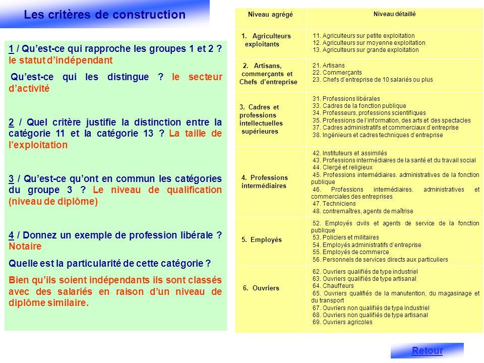 v 233 rifier les acquis la notion d homog 233 n 233 it 233 sociale exercice 1 ppt t 233 l 233 charger