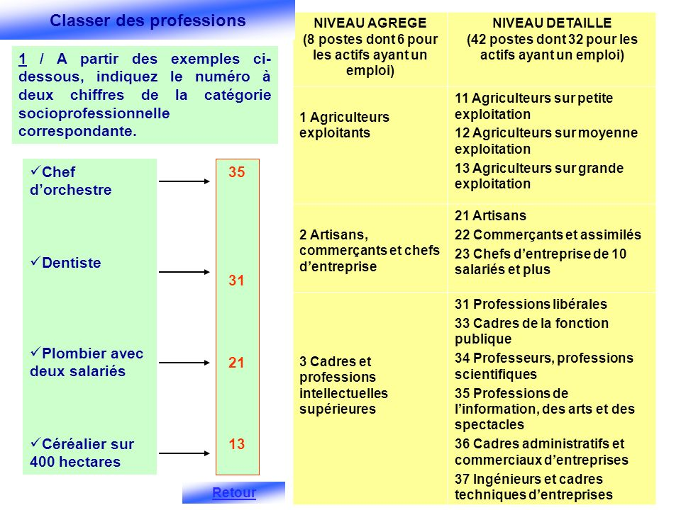 Classer des professions