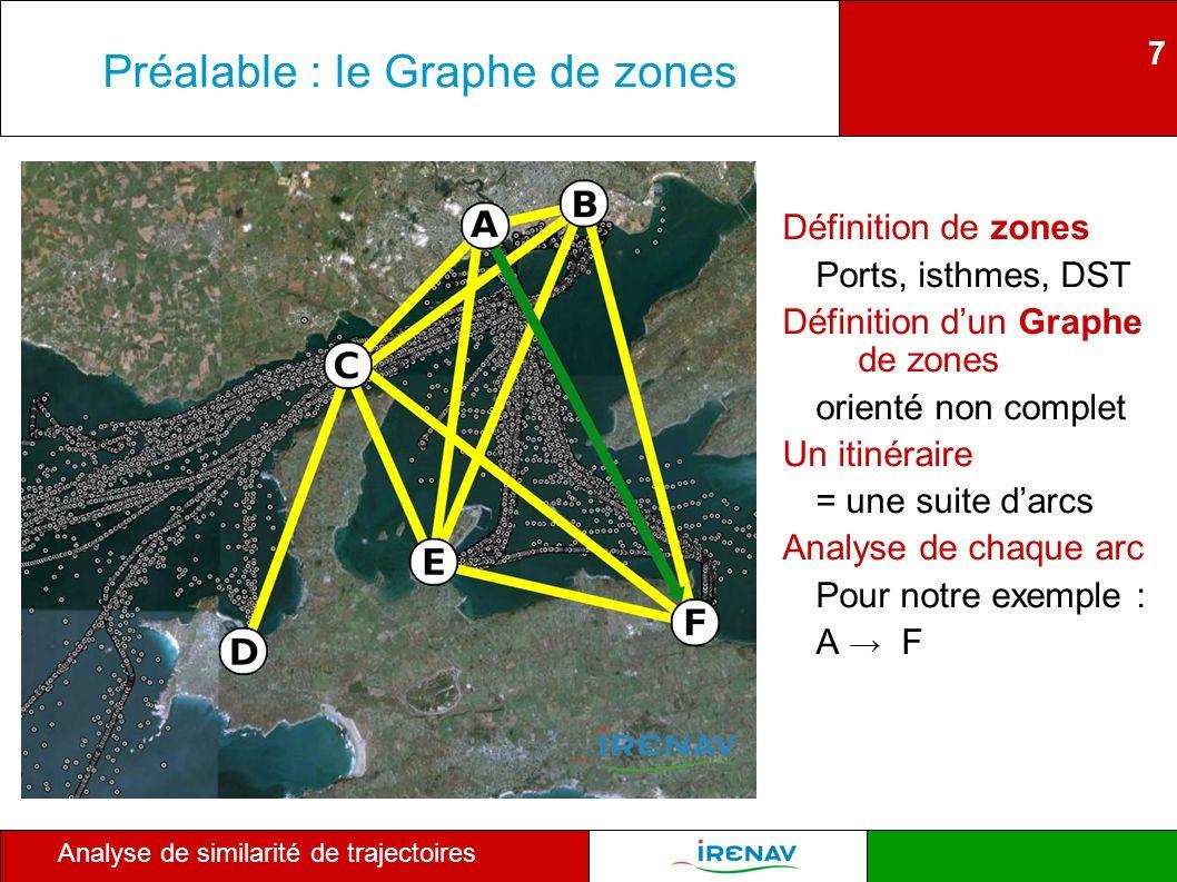Préalable : le Graphe de zones