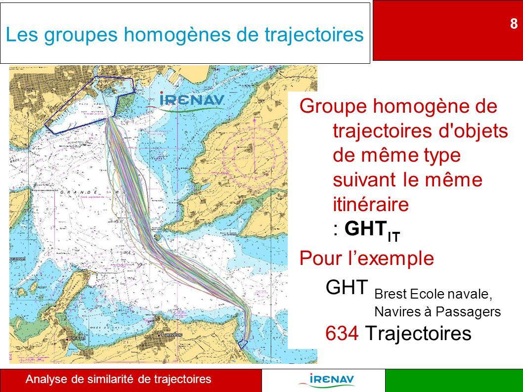 Les groupes homogènes de trajectoires