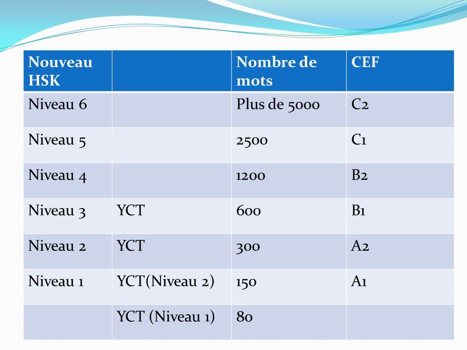 Nouveau HSK Nombre de mots. CEF. Niveau 6. Plus de 5000. C2. Niveau 5. 2500. C1. Niveau 4. 1200.