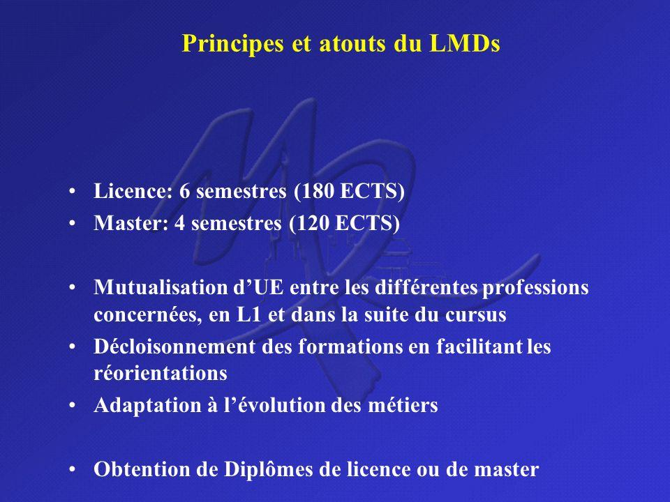 Principes et atouts du LMDs