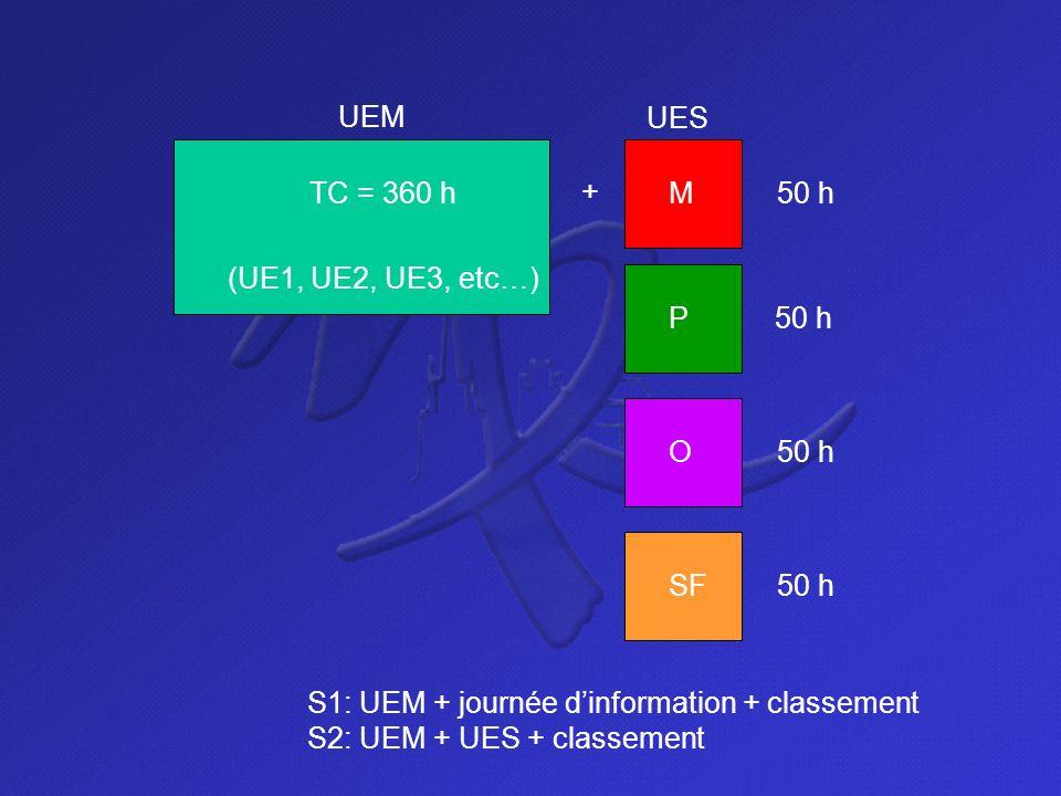 UEM UES. TC = 360 h. + M. 50 h. (UE1, UE2, UE3, etc…) P. 50 h. O. 50 h. SF. 50 h. S1: UEM + journée d'information + classement.