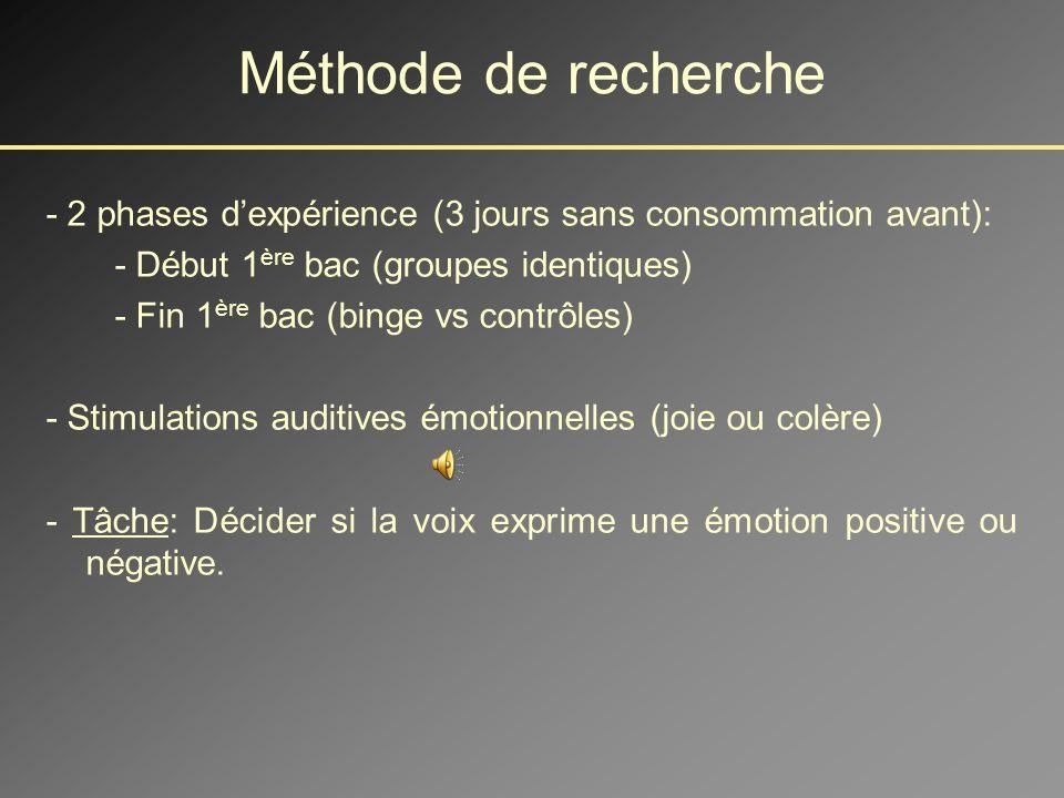 Méthode de recherche - 2 phases d'expérience (3 jours sans consommation avant): - Début 1ère bac (groupes identiques)