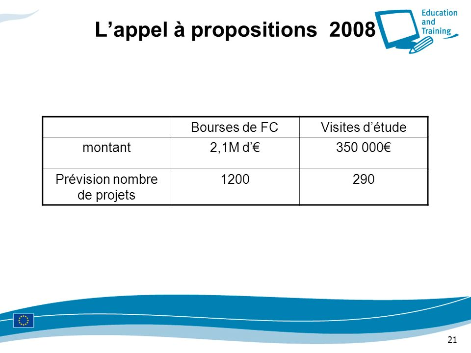 L'appel à propositions 2008