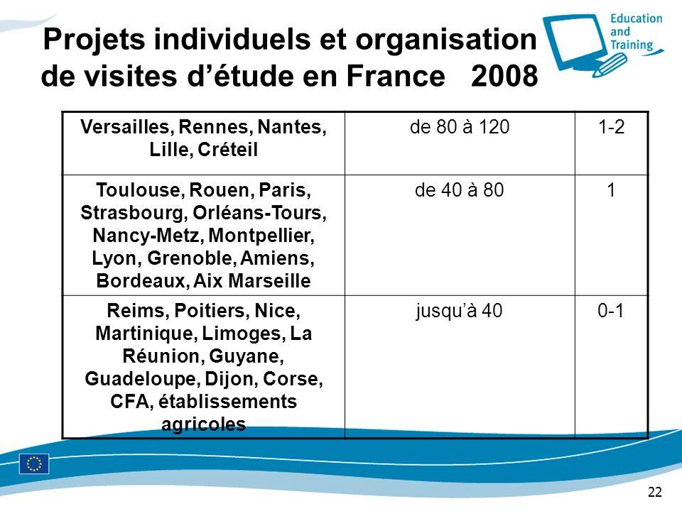 Projets individuels et organisation de visites d'étude en France 2008
