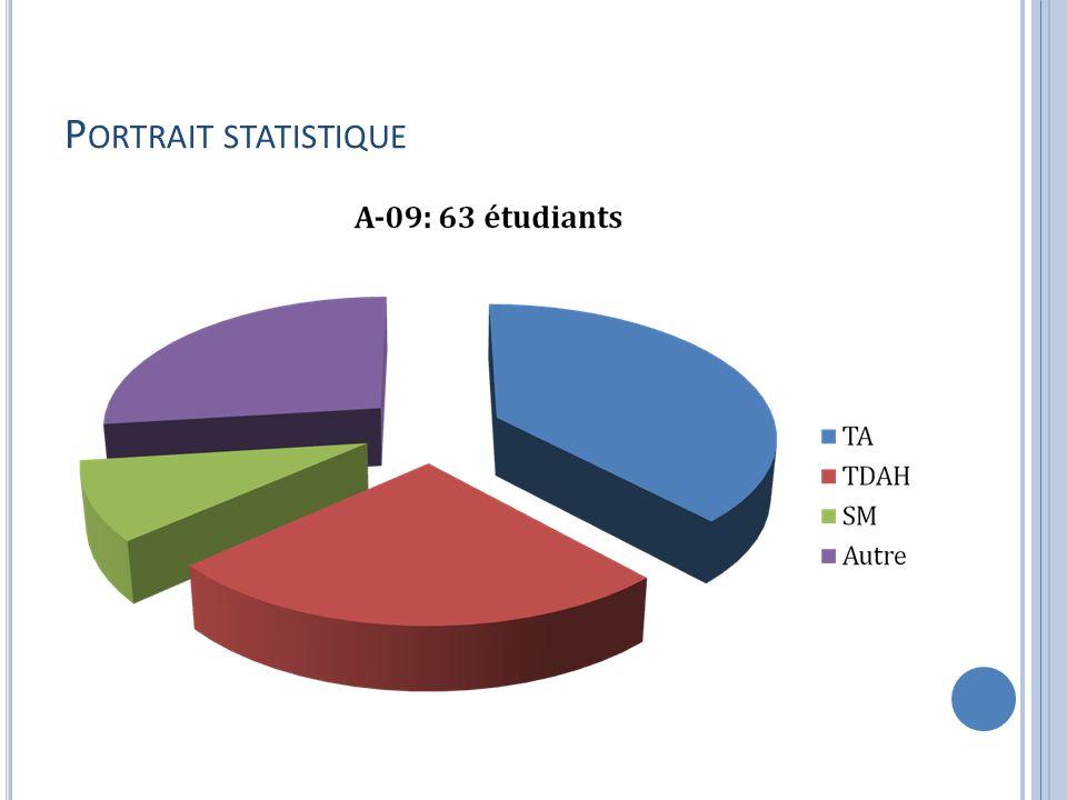 Portrait statistique A-09 : 63 étudiants