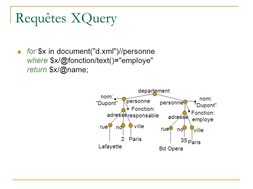 Requêtes XQuery for $x in document( d.xml )//personne where $x/@fonction/text()= employe return $x/@name;
